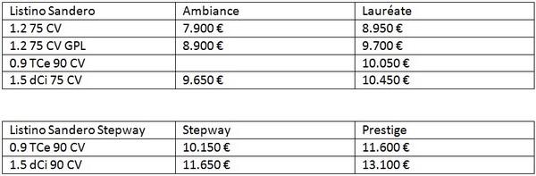 dacia sanderoestepway 20121202 0999