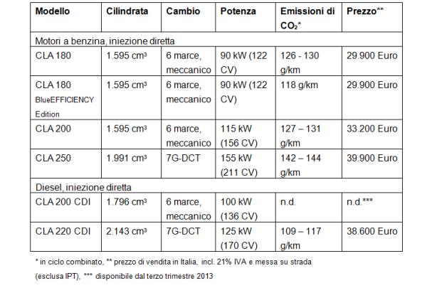 prezzi-mercedes-cla-2013