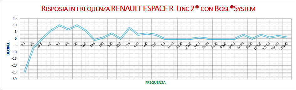 Grafico Bose Surround system - Renault Espace