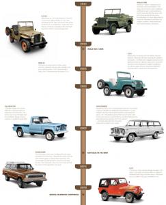 160106 Jeep 75th timeline 02
