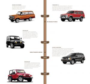 160106 Jeep 75th timeline 03