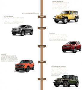 160106 Jeep 75th timeline 04