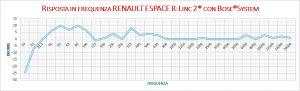 Grafico Bose Surround system - Renault Espace