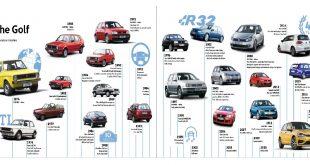 40 anni Volkswagen Golf