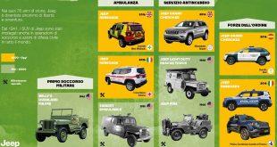 Veicoli di soccorso Jeep