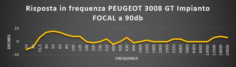 Test Peugeot 3008 Focal