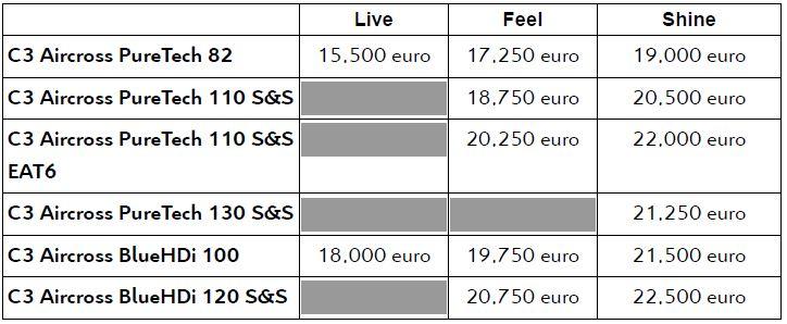 Citroen C3 Aircross prezzi