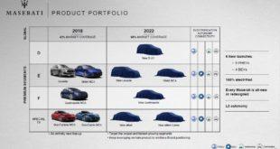 Investor Day Maserati