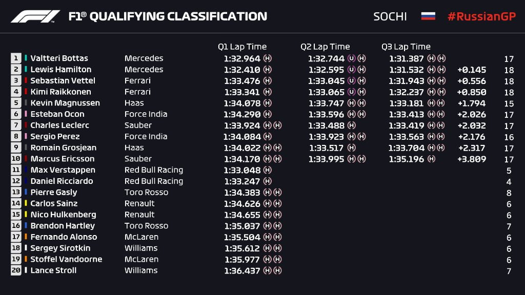 qualifiche GP Russia