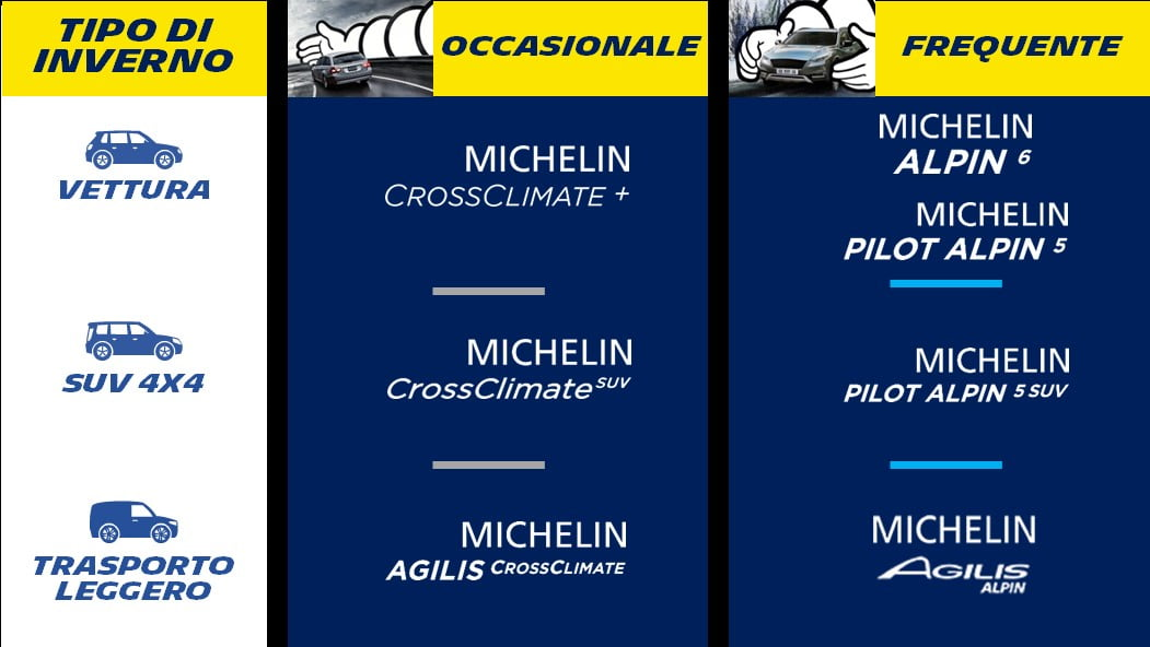 pneumatici invernali Michelin
