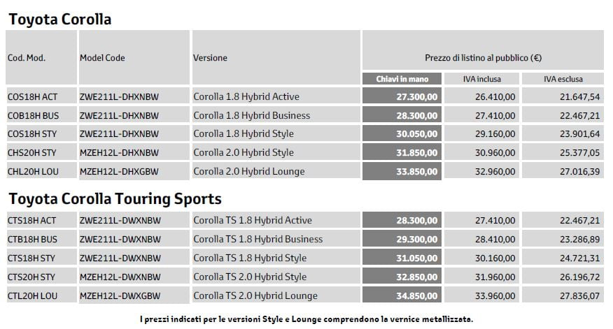 prezzi Toyota Corolla 2019