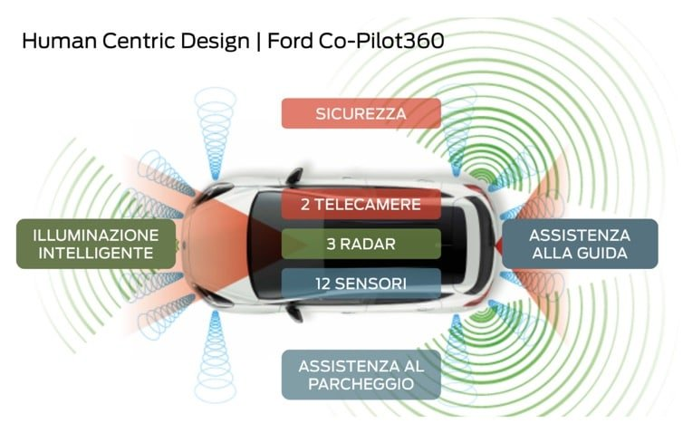 Ford ADAS CO PILOT360