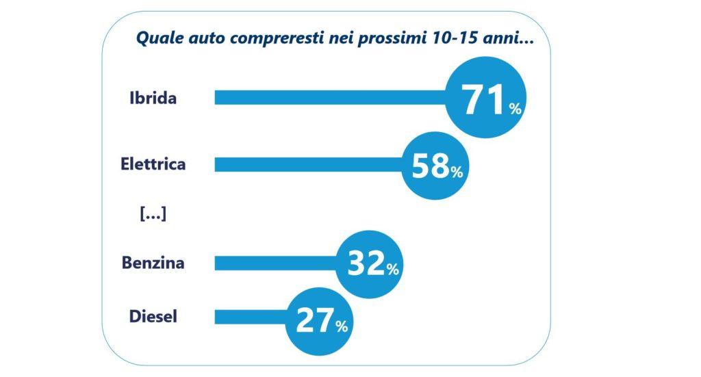 Italia Mobility 2030