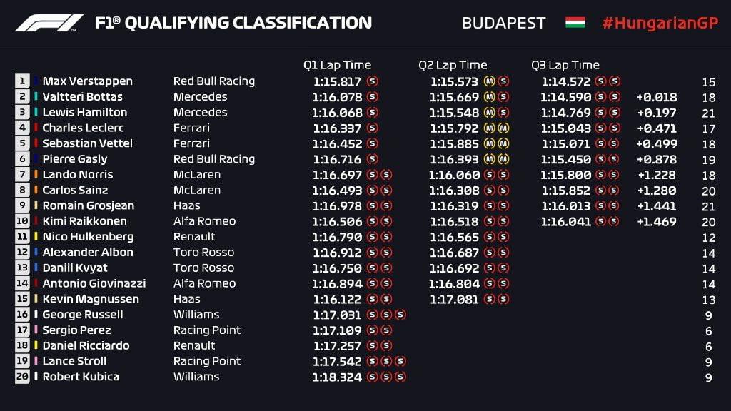 Qualifiche GP Ungheria 2019