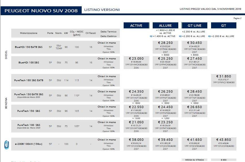 prezzi peugeot 2008 2020